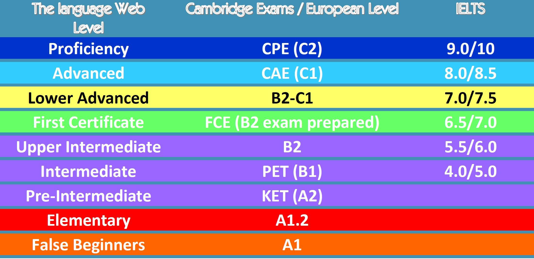 Class levels